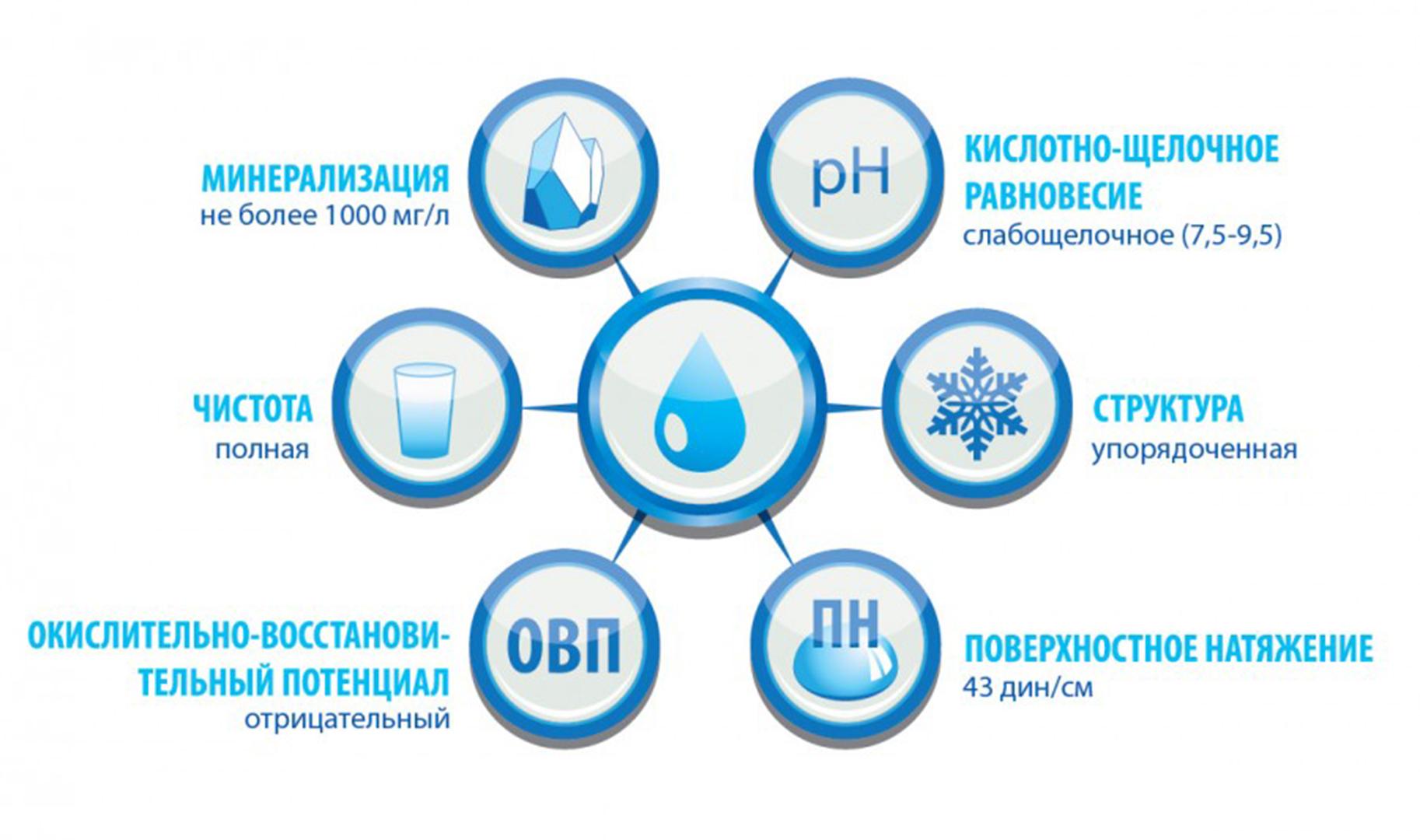 pH воды Мировия